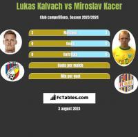 Lukas Kalvach vs Miroslav Kacer h2h player stats