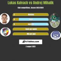 Lukas Kalvach vs Ondrej Mihalik h2h player stats