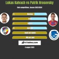 Lukas Kalvach vs Patrik Hrosovsky h2h player stats