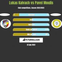 Lukas Kalvach vs Pavel Moulis h2h player stats