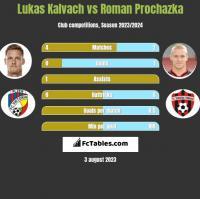 Lukas Kalvach vs Roman Prochazka h2h player stats