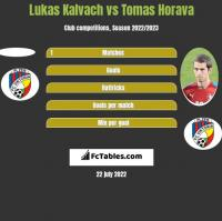 Lukas Kalvach vs Tomas Horava h2h player stats