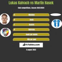 Lukas Kalvach vs Martin Hasek h2h player stats