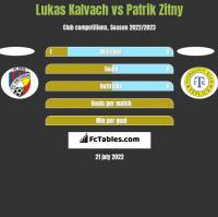 Lukas Kalvach vs Patrik Zitny h2h player stats