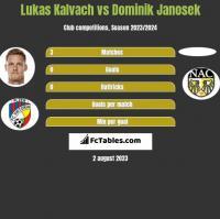 Lukas Kalvach vs Dominik Janosek h2h player stats