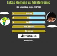Lukas Klemenz vs Adi Mehremic h2h player stats