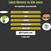 Lukas Klemenz vs Erik Janza h2h player stats