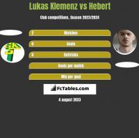 Lukas Klemenz vs Hebert h2h player stats