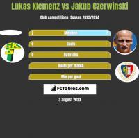 Lukas Klemenz vs Jakub Czerwinski h2h player stats