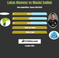 Lukas Klemenz vs Maciej Sadlok h2h player stats