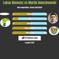 Lukas Klemenz vs Martin Konczkowski h2h player stats