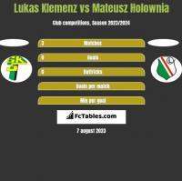 Lukas Klemenz vs Mateusz Hołownia h2h player stats