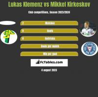 Lukas Klemenz vs Mikkel Kirkeskov h2h player stats