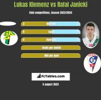 Lukas Klemenz vs Rafal Janicki h2h player stats