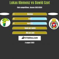 Lukas Klemenz vs Dawid Szot h2h player stats