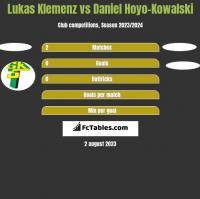 Lukas Klemenz vs Daniel Hoyo-Kowalski h2h player stats
