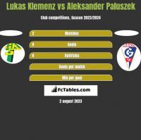 Lukas Klemenz vs Aleksander Paluszek h2h player stats