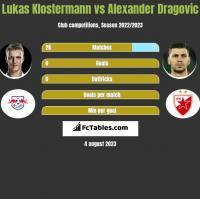 Lukas Klostermann vs Alexander Dragović h2h player stats
