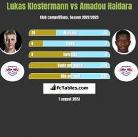 Lukas Klostermann vs Amadou Haidara h2h player stats