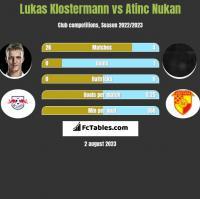 Lukas Klostermann vs Atinc Nukan h2h player stats