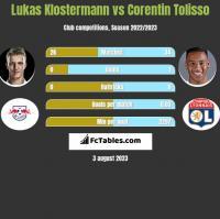 Lukas Klostermann vs Corentin Tolisso h2h player stats