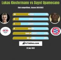 Lukas Klostermann vs Dayot Upamecano h2h player stats