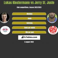 Lukas Klostermann vs Jerry St. Juste h2h player stats