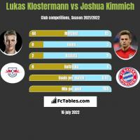 Lukas Klostermann vs Joshua Kimmich h2h player stats