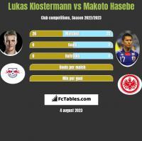 Lukas Klostermann vs Makoto Hasebe h2h player stats