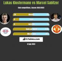 Lukas Klostermann vs Marcel Sabitzer h2h player stats