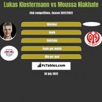 Lukas Klostermann vs Moussa Niakhate h2h player stats