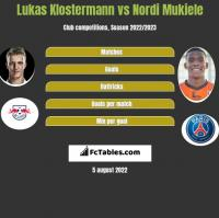 Lukas Klostermann vs Nordi Mukiele h2h player stats