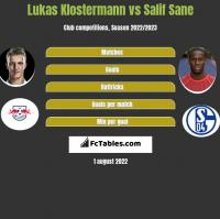 Lukas Klostermann vs Salif Sane h2h player stats