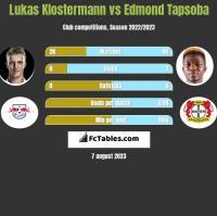 Lukas Klostermann vs Edmond Tapsoba h2h player stats