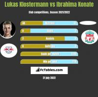Lukas Klostermann vs Ibrahima Konate h2h player stats