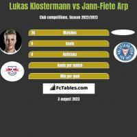 Lukas Klostermann vs Jann-Fiete Arp h2h player stats
