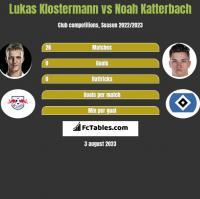 Lukas Klostermann vs Noah Katterbach h2h player stats