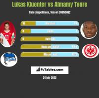 Lukas Kluenter vs Almamy Toure h2h player stats