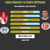 Lukas Kluenter vs Andre Hoffmann h2h player stats