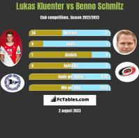 Lukas Kluenter vs Benno Schmitz h2h player stats