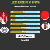 Lukas Kluenter vs Bruma h2h player stats