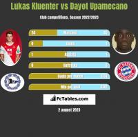 Lukas Kluenter vs Dayot Upamecano h2h player stats