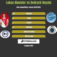 Lukas Kluenter vs Dedryck Boyata h2h player stats