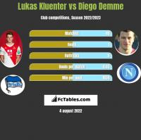 Lukas Kluenter vs Diego Demme h2h player stats