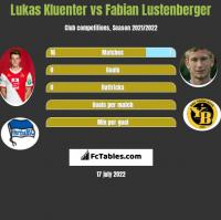 Lukas Kluenter vs Fabian Lustenberger h2h player stats