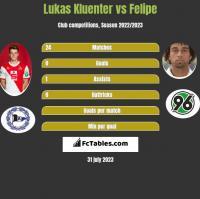 Lukas Kluenter vs Felipe h2h player stats