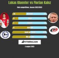 Lukas Kluenter vs Florian Kainz h2h player stats
