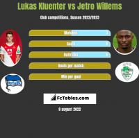 Lukas Kluenter vs Jetro Willems h2h player stats