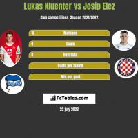 Lukas Kluenter vs Josip Elez h2h player stats