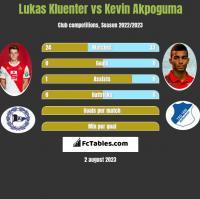 Lukas Kluenter vs Kevin Akpoguma h2h player stats